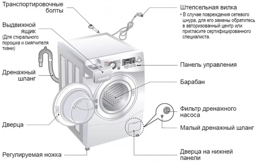 Почему из-под стиральной машинки течет вода и что с этим делать